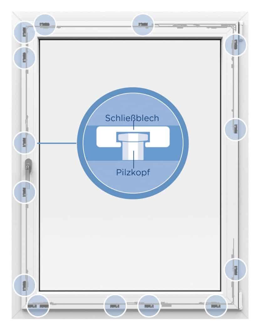Einbruchschutz Beschlagsystem Fenster